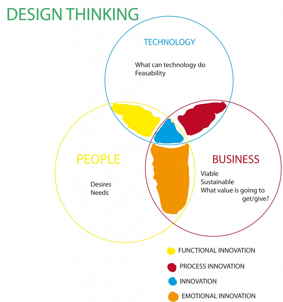 the conce of design thinking and its importance to an organization Job design is done specifically to reduce the  importance of job design  this dissatisfaction can lead to employee leaving the organization and causing.