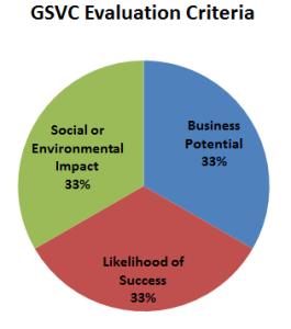 GSVC Evaluation Criteria