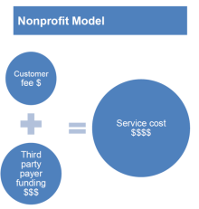 Nonprofit Financial Model