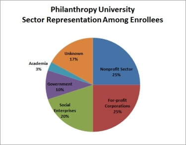 PhilU Enrollments by Sector
